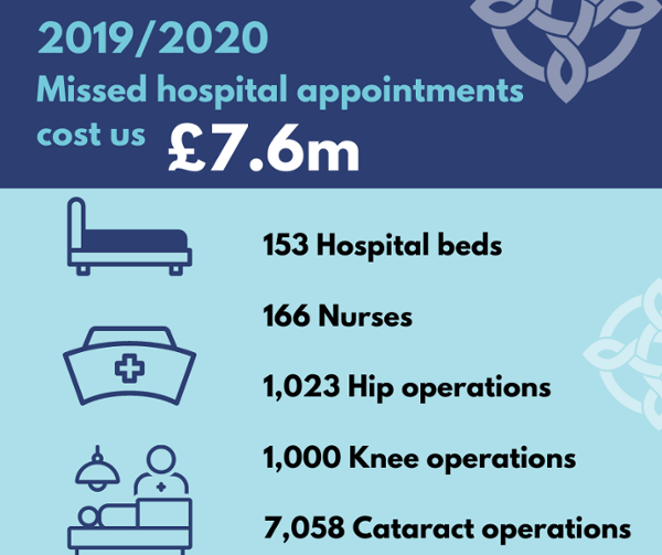 The total cost of missed appointments in 2019/20 was £7.6m. These missed appointments cost the equivalent of:   153 hospital beds 166 nurses 1,023 hip operations 1,000 knee operations 7,058 cataract operations
