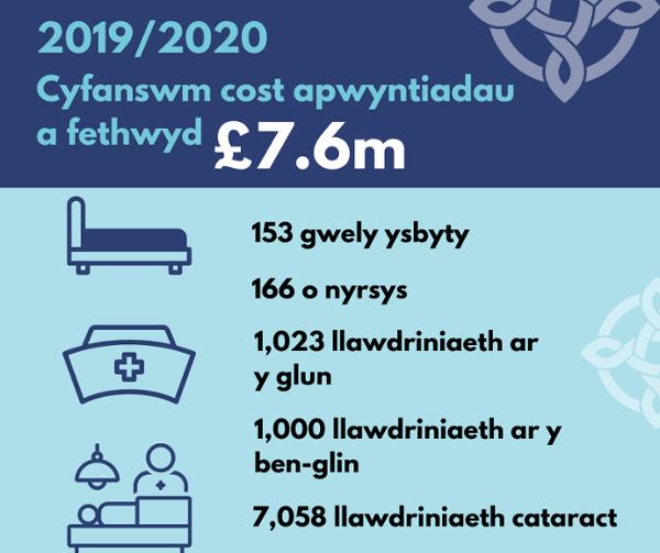 Manylion pellach: Cyfanswm cost apwyntiadau a fethwyd yn 2019/20 - £7.6m Yn 2019/20 roedd cost apwyntiadau a fethwyd (DNA) gyfwerth â: 153 gwely ysbyty, 166 o nyrsys, 1,023 llawdriniaeth ar y glun, 1,000 llawdriniaeth ar y ben-glin, 7,058 llawdriniaeth ca