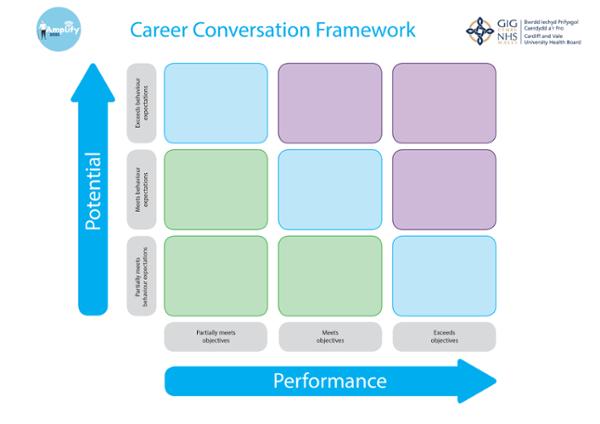 The Career Conversation Framework