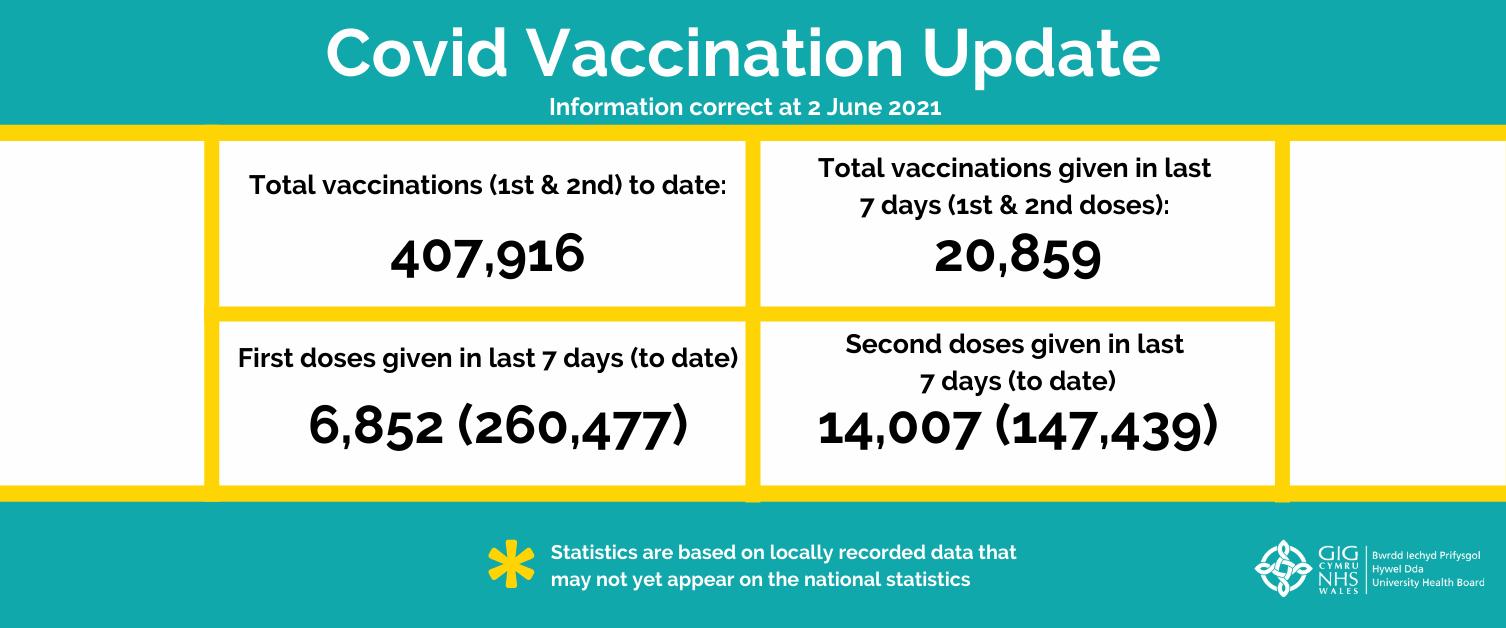 COVID-19 vaccinations statistics - issue 21