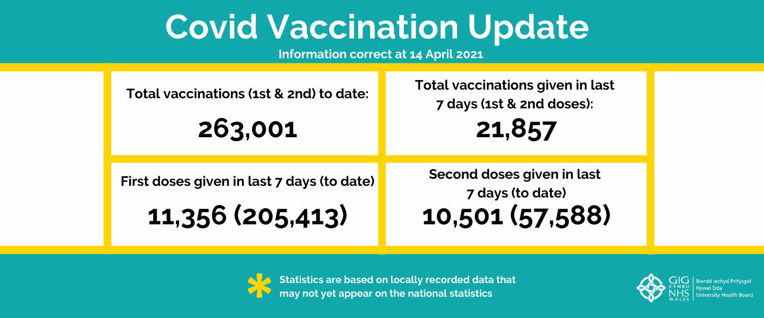 COVID vaccination update - 14 April 2021