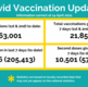 COVID vaccination update - 14 April 2021