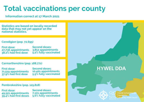 Total vaccinations per county