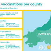 Total vaccinations per county - issue 25