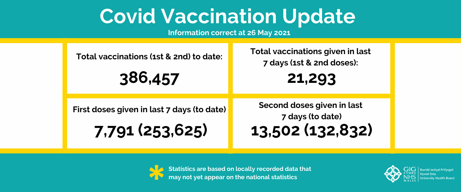 Vaccination numbers update - issue 20