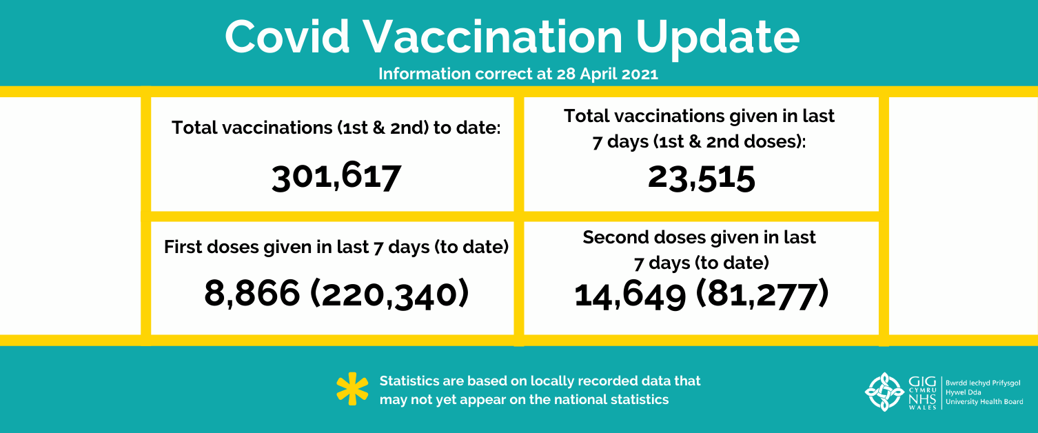 Vaccination statistics - issue 16