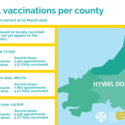 Total vaccinations per county ENG 10 March - issue 9