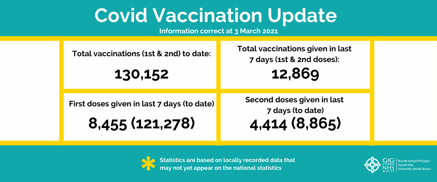Vaccine statistics issue 8