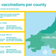 Total vaccinations per county - issue 32