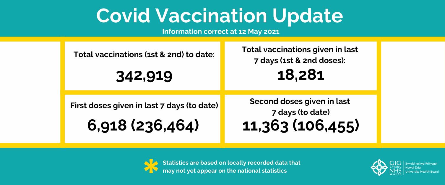 Vaccine statistics issue 18