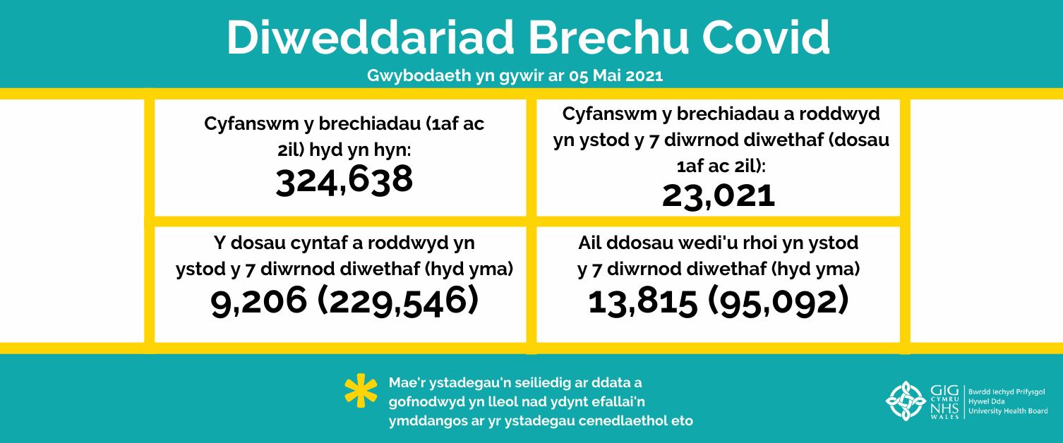 Diweddariad brechu COVID - rhifyn 17