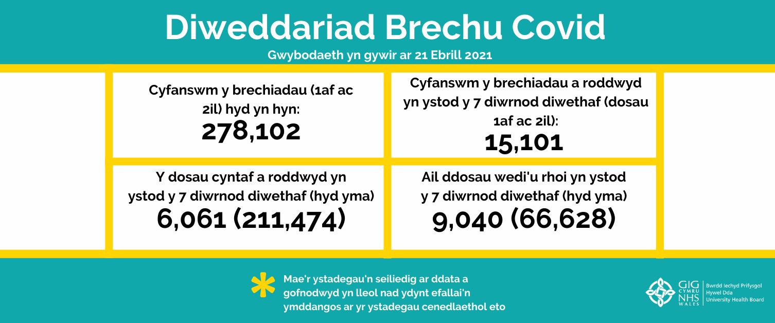 Cyfanswm brechiadau hyd at 21 Ebrill 2021