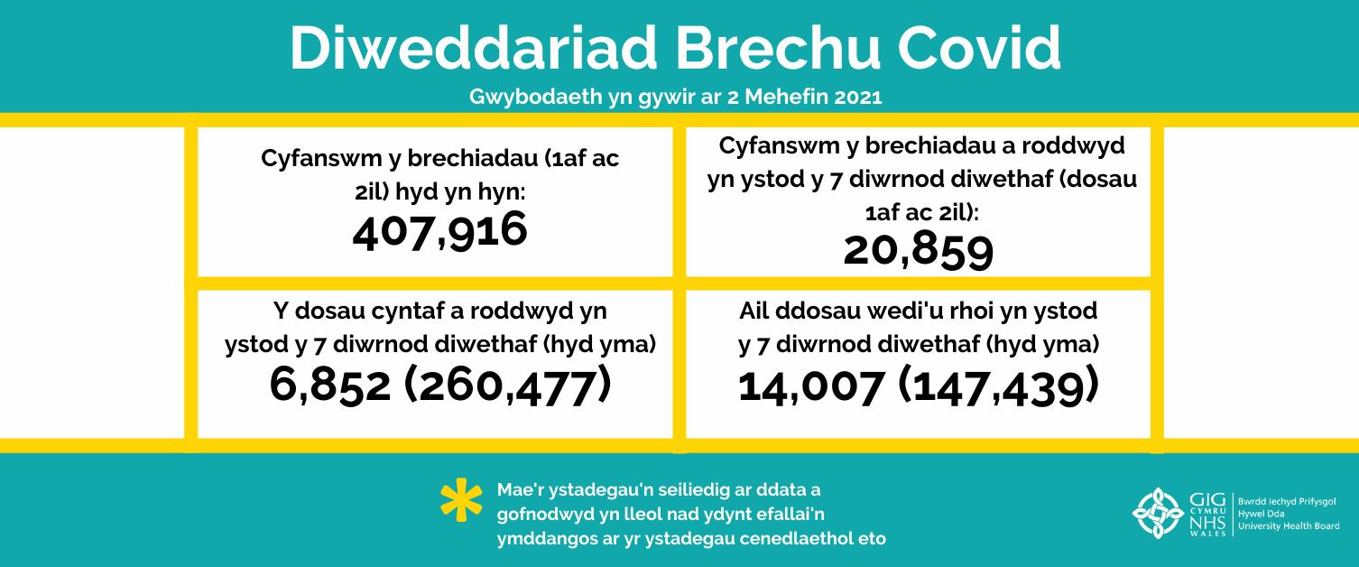 Ystadegau brechiadau COVID-19 - rhifyn 21