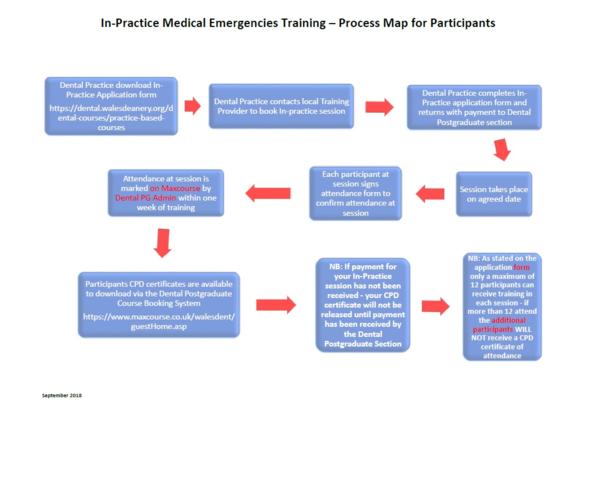 In-practice medical emergencies training