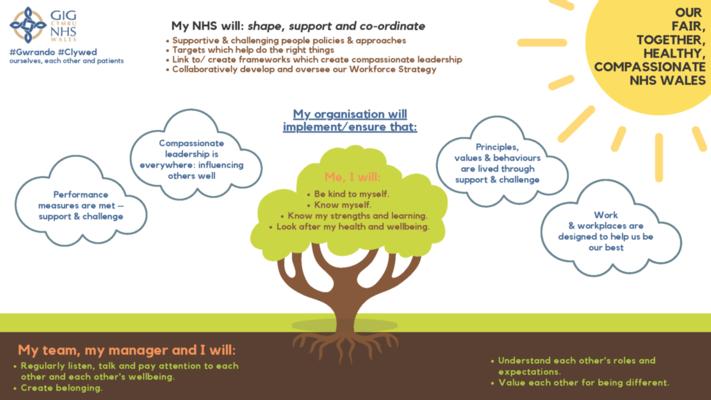 Poster of NHS principles