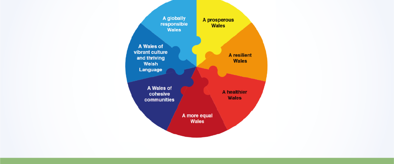 Well-being of Future Generations (Wales) Act 2015