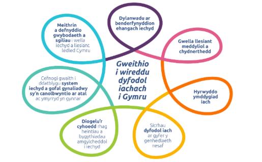 Gweithio i Wireddu Dyfodol Iachach i Gymru