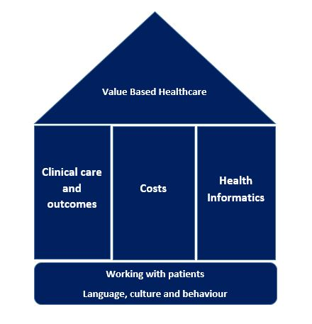 The image shows a shape of a house which consists of the component parts of Value Based Health care: outcomes, costs and informatics supported by working with patients, changing language and embracing culture change.